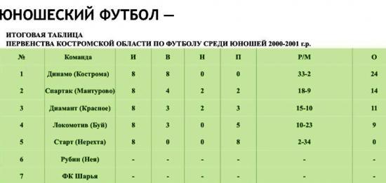 таблица по футболу 2001 года